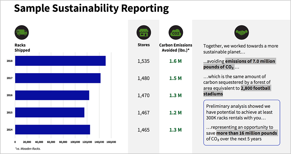 Sample Sustainability Reporting